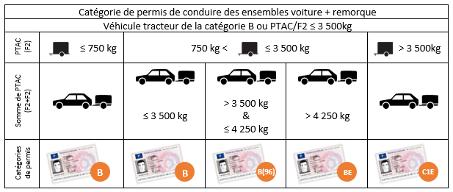 tableau permis b des ensembles voiture et remorque